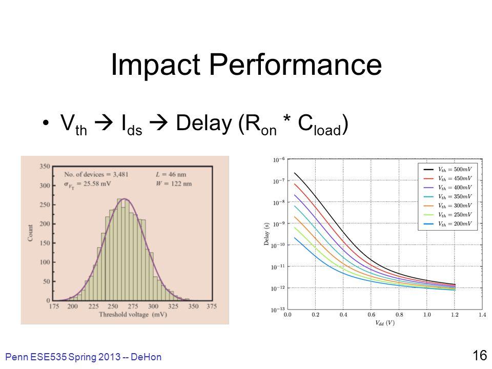 Impact Performance V th  I ds  Delay (R on * C load ) Penn ESE535 Spring 2013 -- DeHon 16
