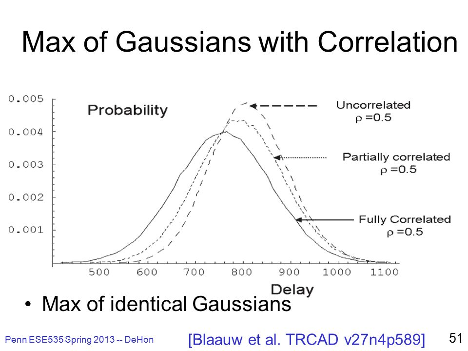 Penn ESE535 Spring 2013 -- DeHon 51 Max of Gaussians with Correlation Max of identical Gaussians [Blaauw et al.