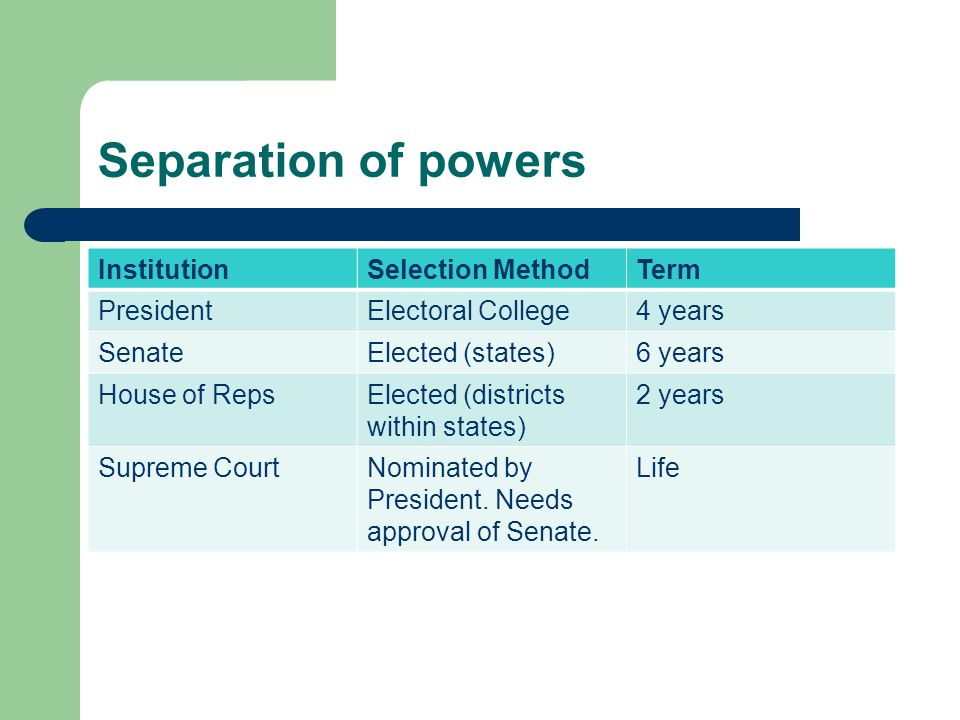 Separation of powers InstitutionSelection MethodTerm PresidentElectoral College4 years SenateElected (states)6 years House of RepsElected (districts within states) 2 years Supreme CourtNominated by President.