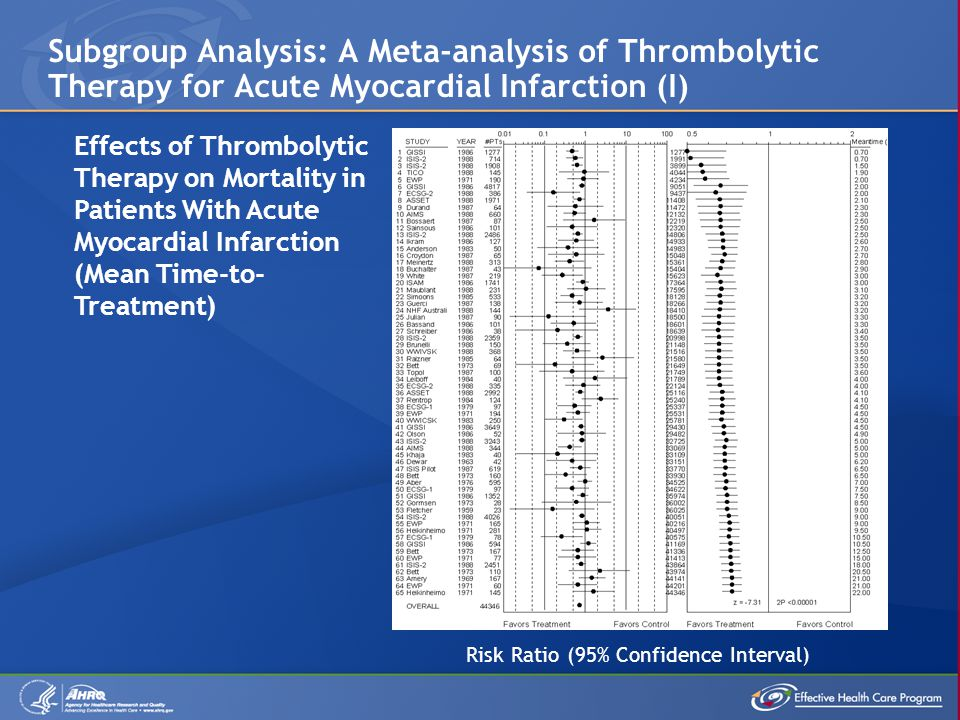 Risk Ratio (95% Confidence Interval) Effects of Thrombolytic Therapy on Mortality in Patients With Acute Myocardial Infarction (Mean Time-to- Treatment) Subgroup Analysis: A Meta-analysis of Thrombolytic Therapy for Acute Myocardial Infarction (I)