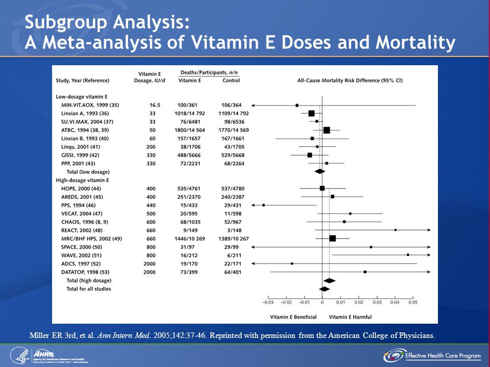 Subgroup Analysis: A Meta-analysis of Vitamin E Doses and Mortality Miller ER 3rd, et al.