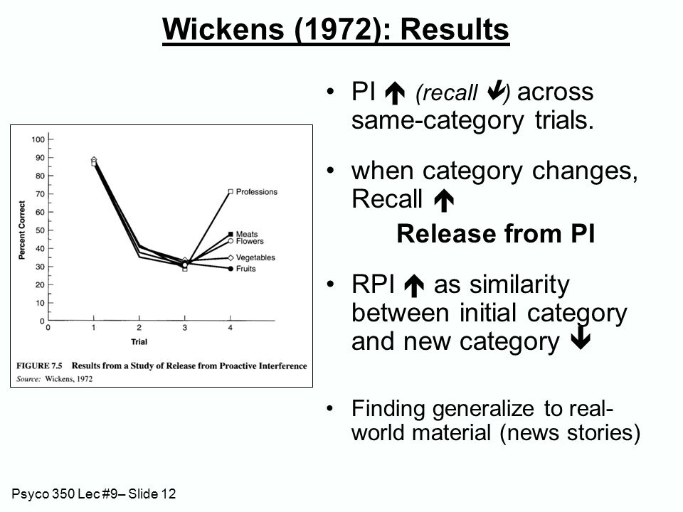 Psyco 350 Lec #9– Slide 12 Wickens (1972): Results PI  (recall  ) across same-category trials.