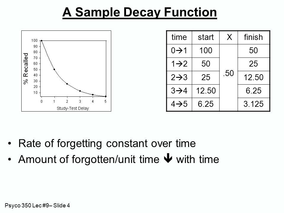 Psyco 350 Lec #9– Slide 15 RI -- Recent learning impedes recall of prior material Slamecka (1960) – a lab demonstration Materials: 20-word long sentences drawn from text books.