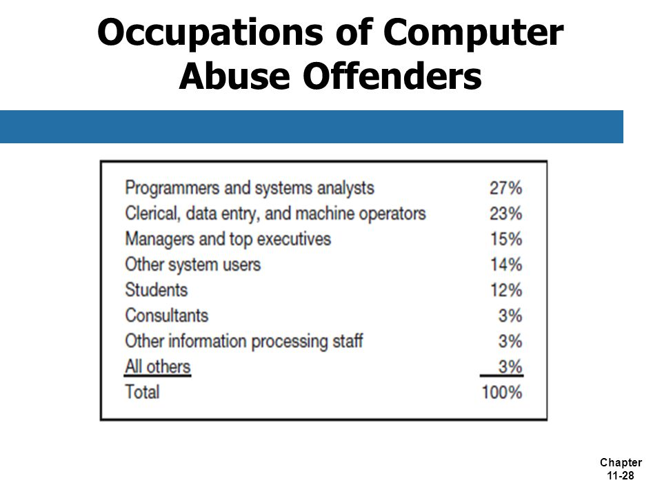 Chapter 11-28 Occupations of Computer Abuse Offenders