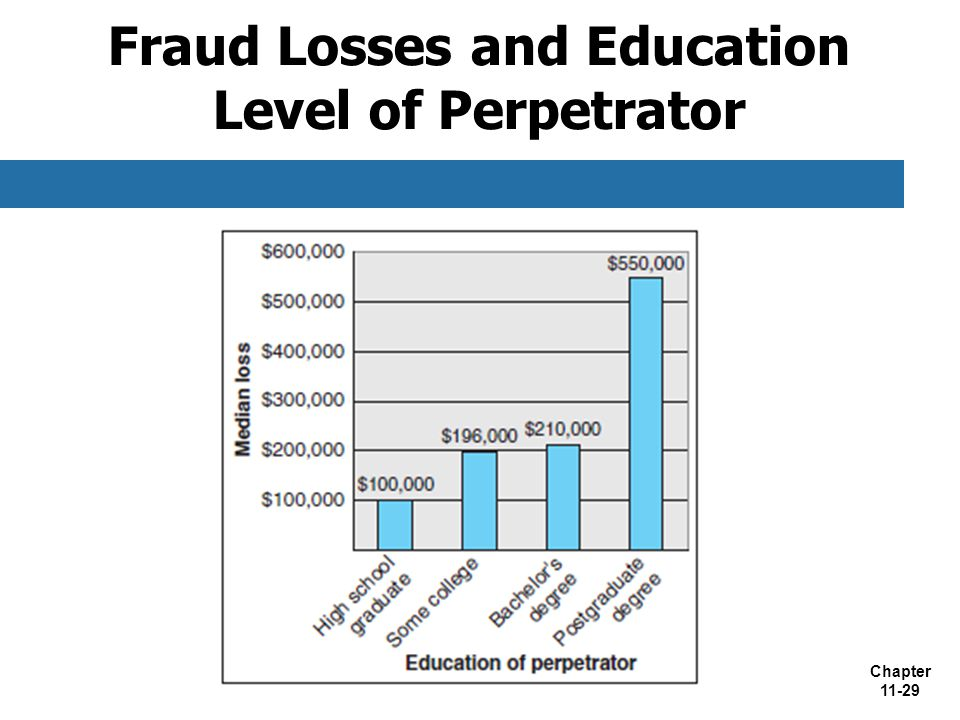 Chapter 11-29 Fraud Losses and Education Level of Perpetrator