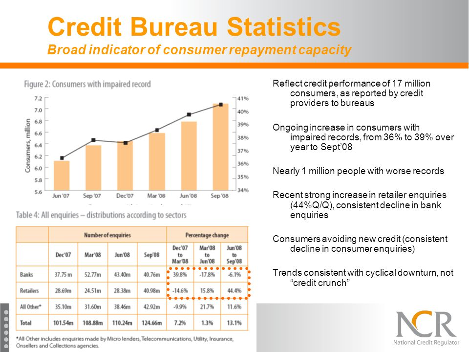 Credit Bureau Statistics Broad indicator of consumer repayment capacity Reflect credit performance of 17 million consumers, as reported by credit prov