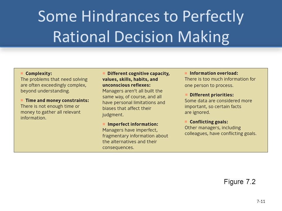 Some Hindrances to Perfectly Rational Decision Making Figure 7.2 7-11