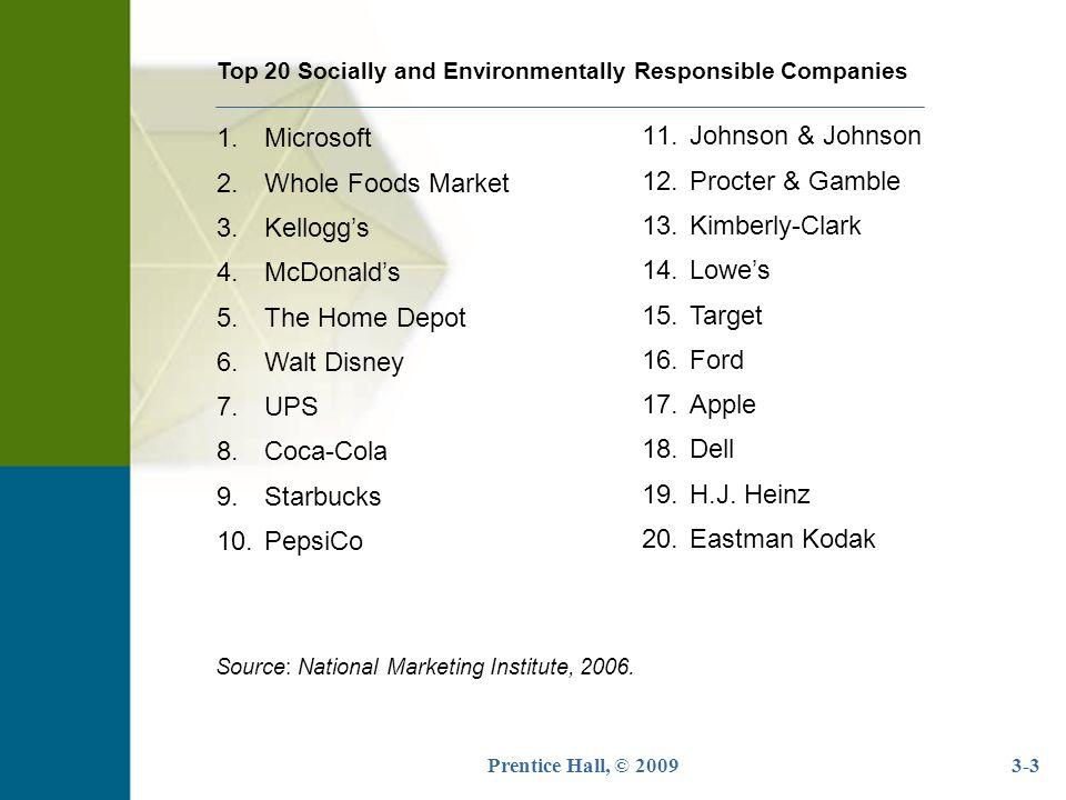3-3 1.Microsoft 2.Whole Foods Market 3.Kellogg's 4.McDonald's 5.The Home Depot 6.Walt Disney 7.UPS 8.Coca-Cola 9.Starbucks 10.PepsiCo Top 20 Socially and Environmentally Responsible Companies Source: National Marketing Institute, 2006.