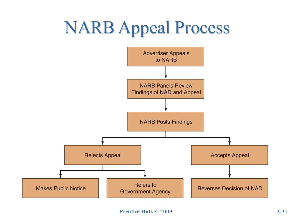 NARB Appeal Process 3-37Prentice Hall, © 2009