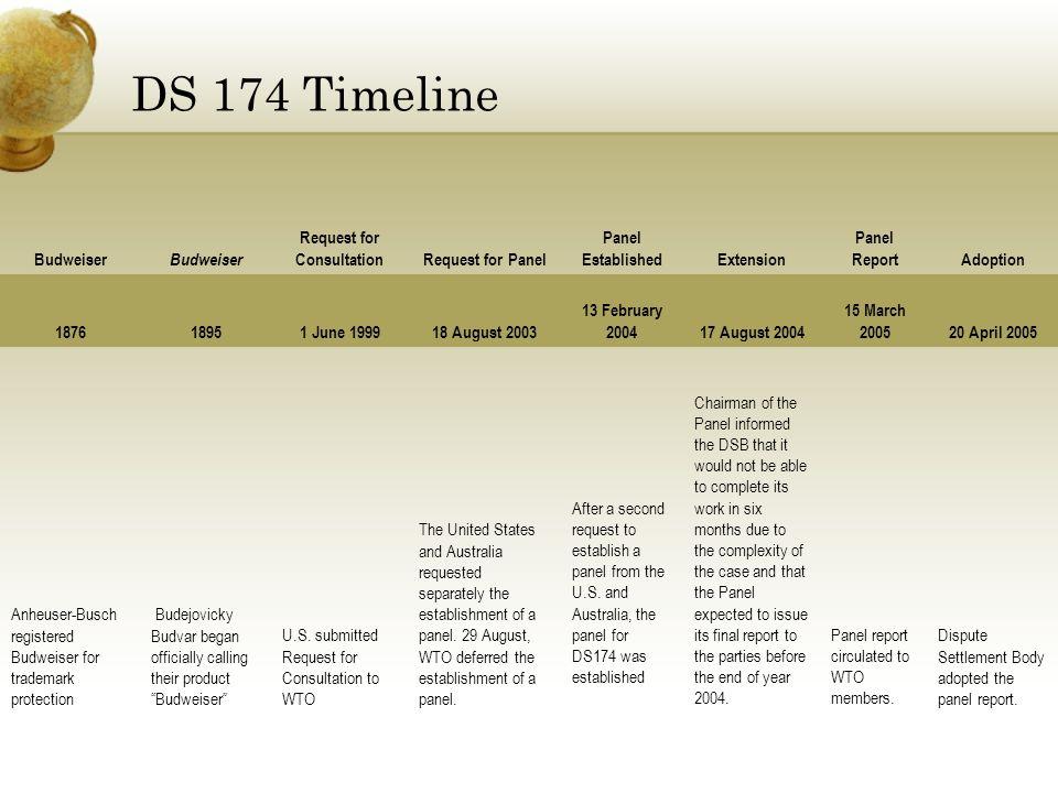 DS 174 Timeline Budweiser Request for ConsultationRequest for Panel Panel EstablishedExtension Panel ReportAdoption 187618951 June 199918 August 2003