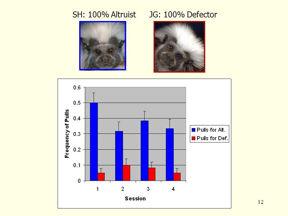 12 SH: 100% AltruistJG: 100% Defector