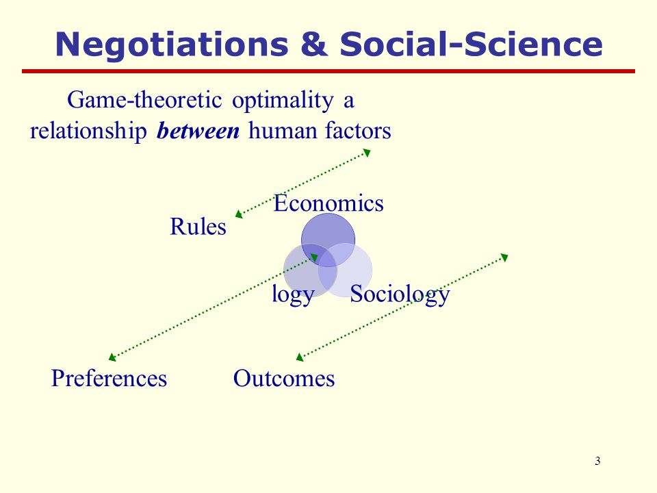 3 Economics SociologyPsychology Negotiations & Social-Science Rules PreferencesOutcomes Game-theoretic optimality a relationship between human factors