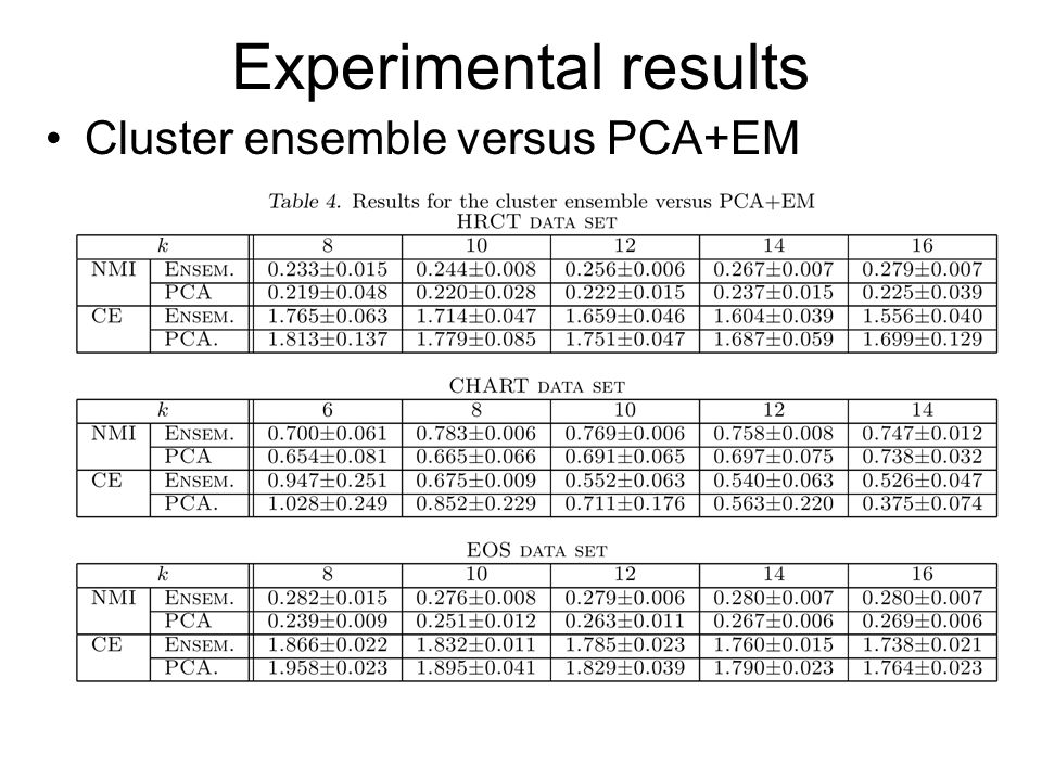 Experimental results Cluster ensemble versus PCA+EM
