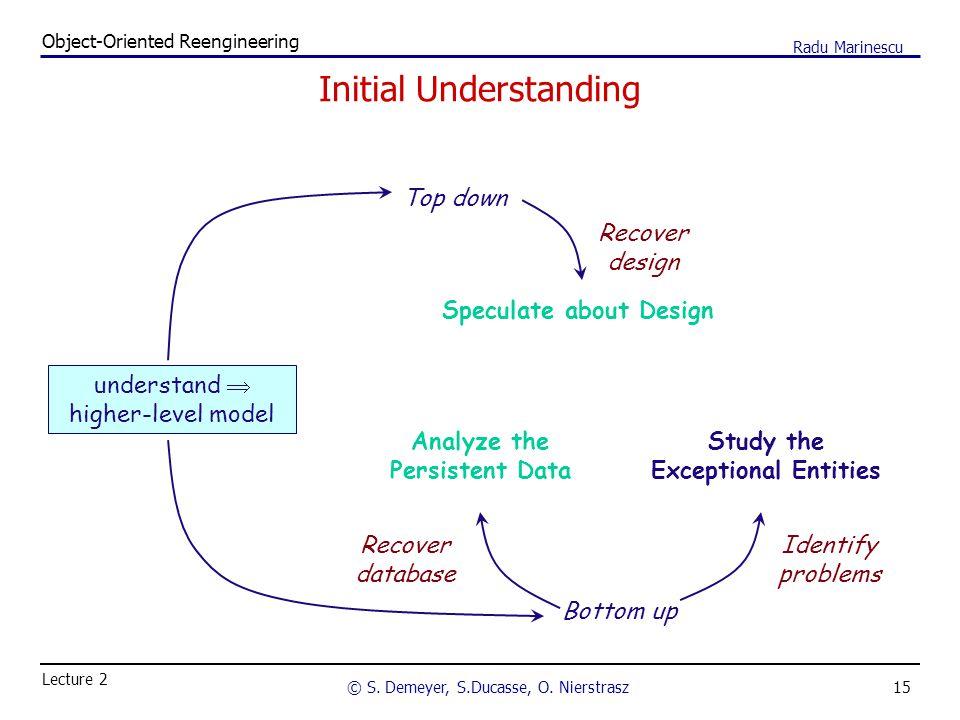 15 Object-Oriented Reengineering © S. Demeyer, S.Ducasse, O. Nierstrasz Lecture 2 Radu Marinescu Initial Understanding understand  higher-level model