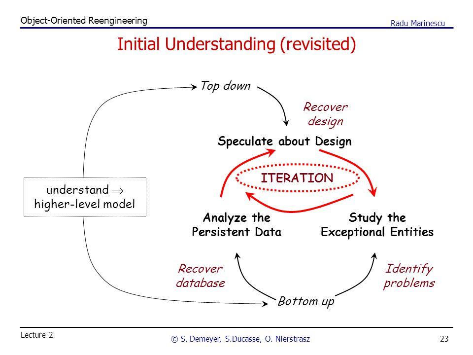 23 Object-Oriented Reengineering © S. Demeyer, S.Ducasse, O. Nierstrasz Lecture 2 Radu Marinescu Initial Understanding (revisited) Top down Speculate