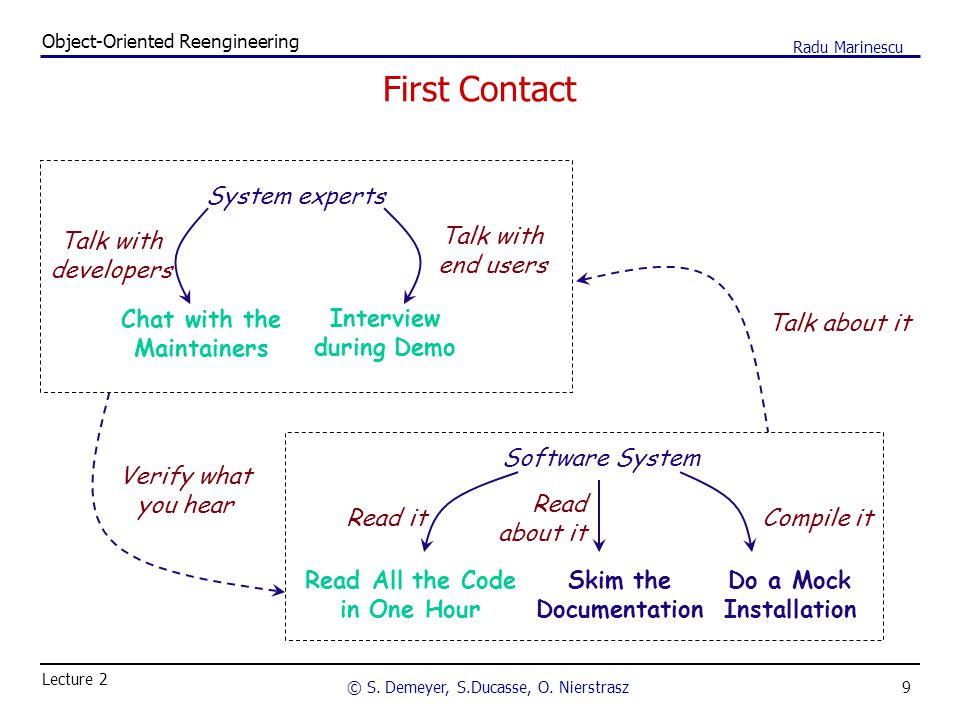 9 Object-Oriented Reengineering © S. Demeyer, S.Ducasse, O. Nierstrasz Lecture 2 Radu Marinescu First Contact System experts Chat with the Maintainers