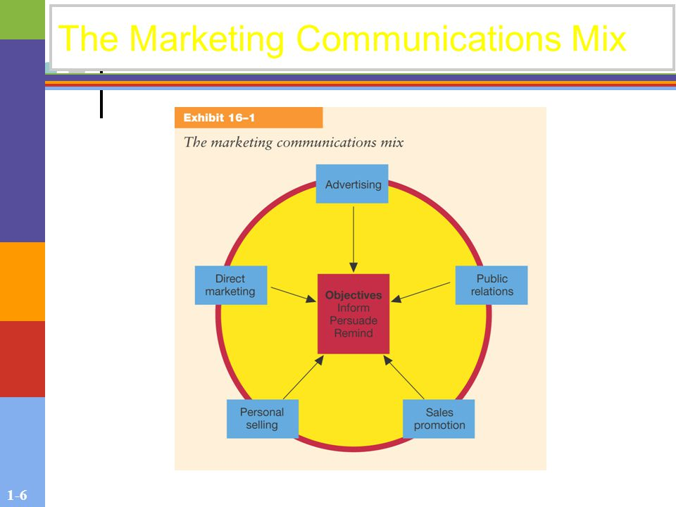 1-6 The Marketing Communications Mix