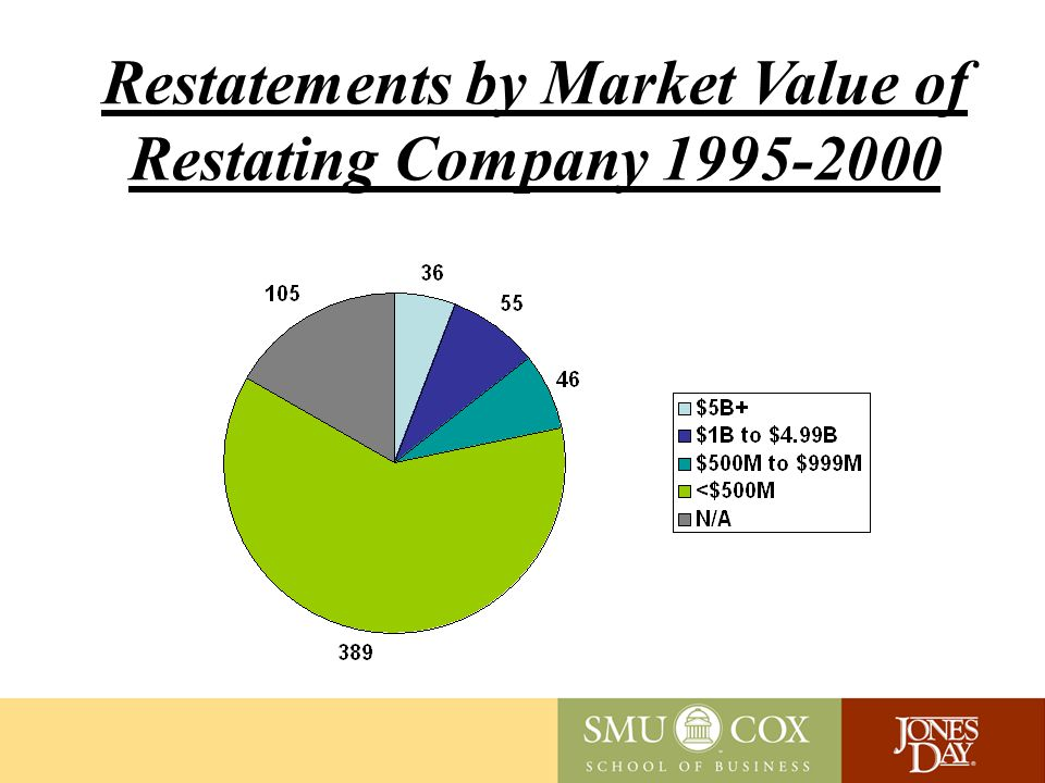 Observations – Market Value Losses 1995 - 2000 average = $13.1 billion / year 1995 - 2000 total = $78.3 billion Losses averaged 0.09% of total equity market value