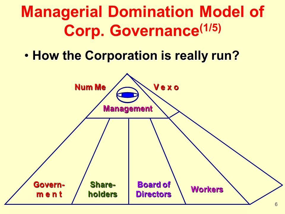 Managerial Domination Model (2/5) Management Influences on Government Management Influences on Government – Competition for chartering  More a U.S.