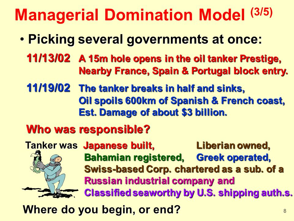 Managerial Domination Model (4/5) Management Influences on Shareholders – Information  Shareholder's Lists – Money  Proxy Process  Greenmail – Disbursed Shareholders with little real power with little real power  Berle & Means – Different Classes of Stock with Different Voting Rights with Different Voting Rights 9