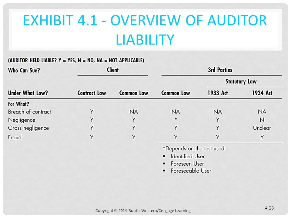 Copyright © 2014 South-Western/Cengage Learning 4-23 EXHIBIT 4.1 - OVERVIEW OF AUDITOR LIABILITY