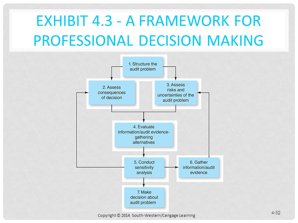 Copyright © 2014 South-Western/Cengage Learning 4-52 EXHIBIT 4.3 - A FRAMEWORK FOR PROFESSIONAL DECISION MAKING