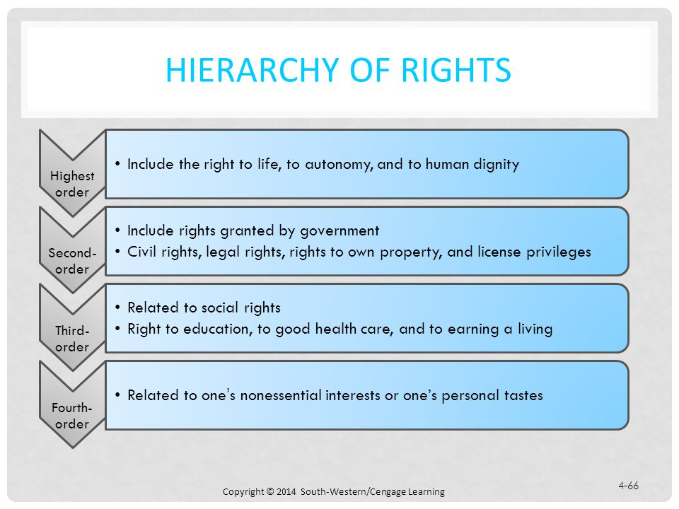 Copyright © 2014 South-Western/Cengage Learning 4-66 HIERARCHY OF RIGHTS Highest order Include the right to life, to autonomy, and to human dignity Second- order Include rights granted by government Civil rights, legal rights, rights to own property, and license privileges Third- order Related to social rights Right to education, to good health care, and to earning a living Fourth- order Related to one's nonessential interests or one's personal tastes