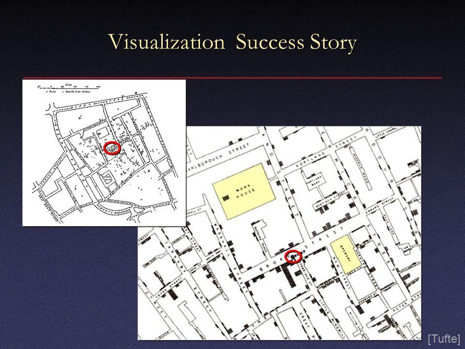 Visualization Success Story [Tufte]