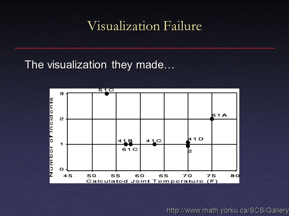 The visualization they made… http://www.math.yorku.ca/SCS/Gallery/