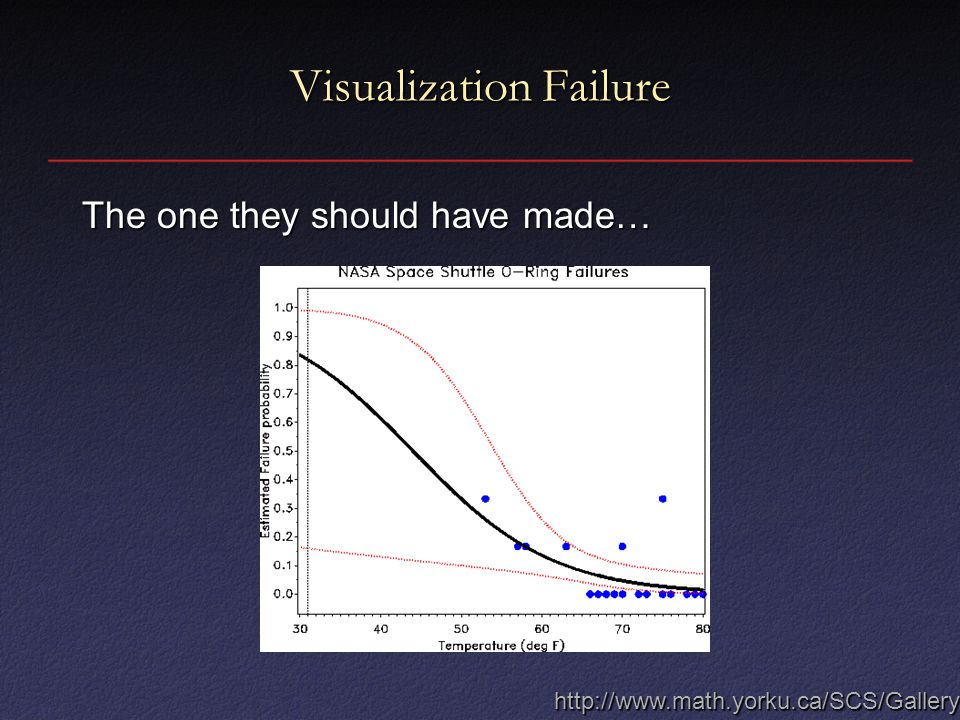 Visualization Failure The one they should have made… http://www.math.yorku.ca/SCS/Gallery/
