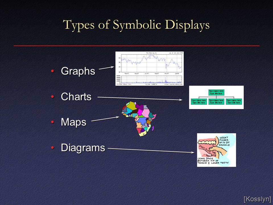 Types of Symbolic Displays GraphsGraphs ChartsCharts MapsMaps DiagramsDiagrams [Kosslyn]