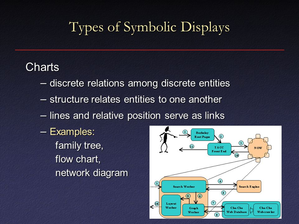 Types of Symbolic Displays Charts – discrete relations among discrete entities – structure relates entities to one another – lines and relative position serve as links – Examples: family tree, flow chart, network diagram