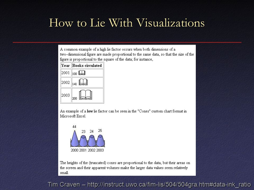 How to Lie With Visualizations Tim Craven – http://instruct.uwo.ca/fim-lis/504/504gra.htm#data-ink_ratio
