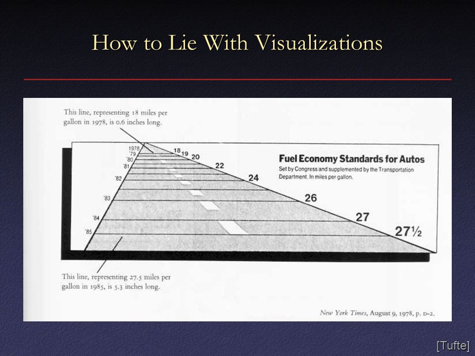 How to Lie With Visualizations Error: Shrinking along both dimensions [Tufte]
