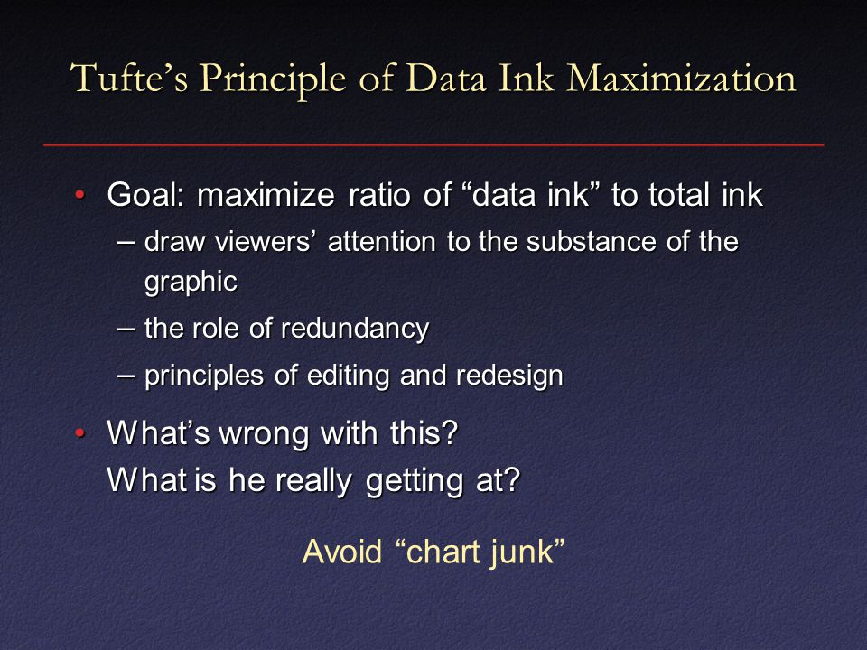 Tufte's Principle of Data Ink Maximization Goal: maximize ratio of data ink to total inkGoal: maximize ratio of data ink to total ink – draw viewers' attention to the substance of the graphic – the role of redundancy – principles of editing and redesign What's wrong with this.