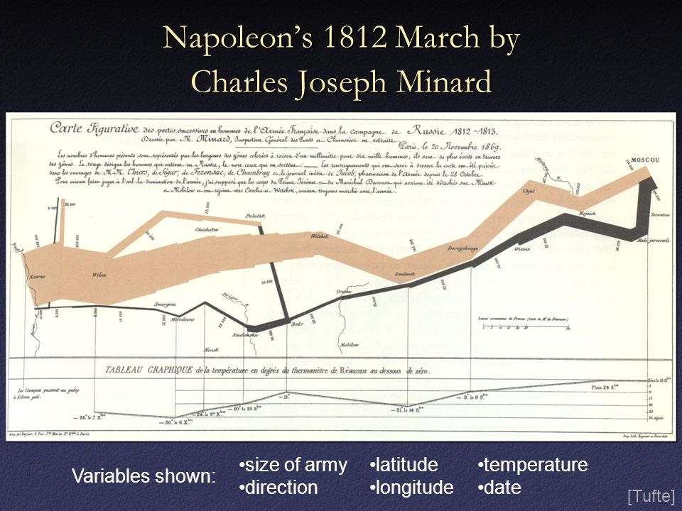 Napoleon's 1812 March by Charles Joseph Minard size of army direction latitude longitude temperature date [Tufte] Variables shown: