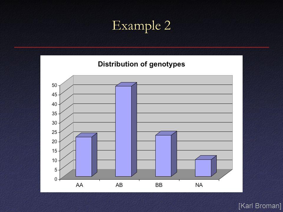 Example 2 [Karl Broman]