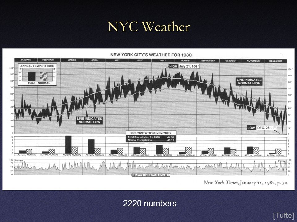 NYC Weather 2220 numbers [Tufte]