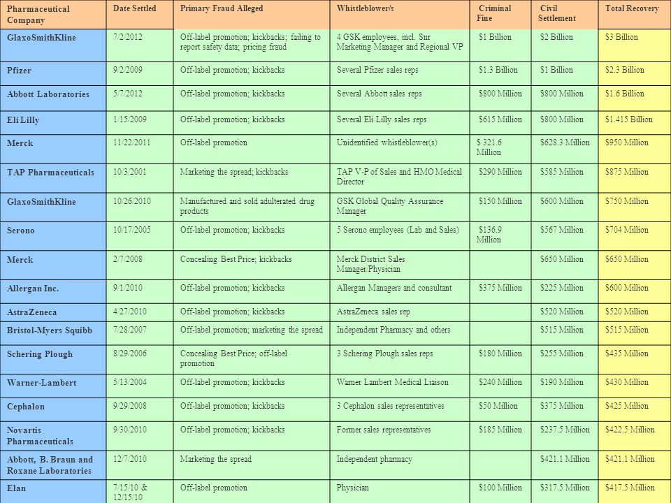 Pharmaceutical Company Date SettledPrimary Fraud AllegedWhistleblower/s Criminal Fine Civil Settlement Total Recovery GlaxoSmithKline 7/2/2012Off-labe