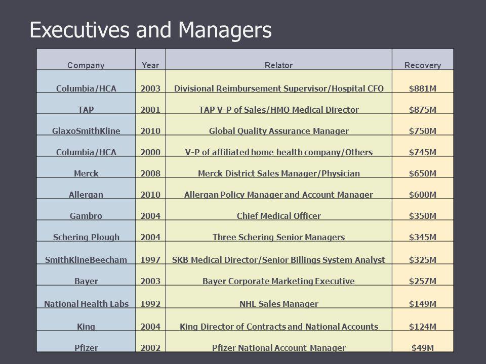 Executives and Managers CompanyYearRelatorRecovery Columbia/HCA2003Divisional Reimbursement Supervisor/Hospital CFO$881M TAP2001TAP V-P of Sales/HMO M