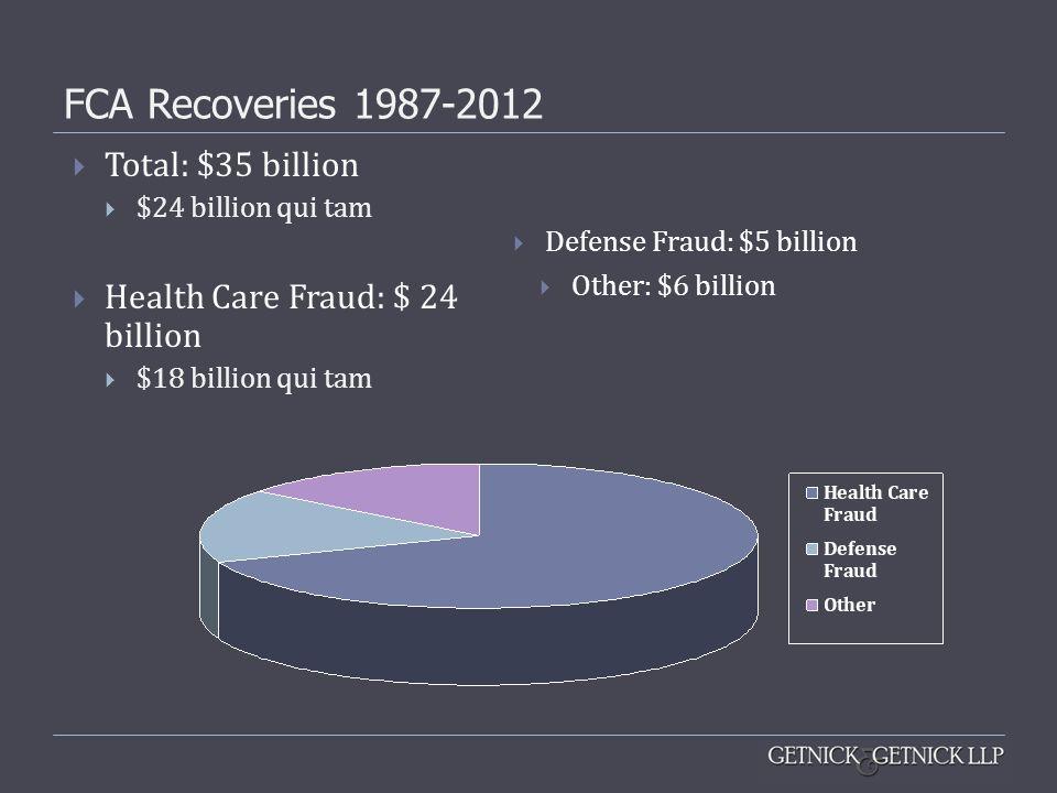 FCA Recoveries 1987-2012  Total: $35 billion  $24 billion qui tam  Health Care Fraud: $ 24 billion  $18 billion qui tam  Defense Fraud: $5 billio
