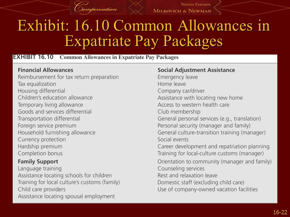 16-22 Exhibit: 16.10 Common Allowances in Expatriate Pay Packages