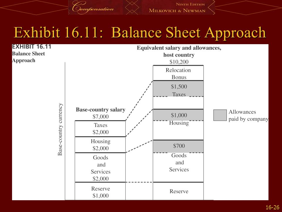 16-26 Exhibit 16.11: Balance Sheet Approach