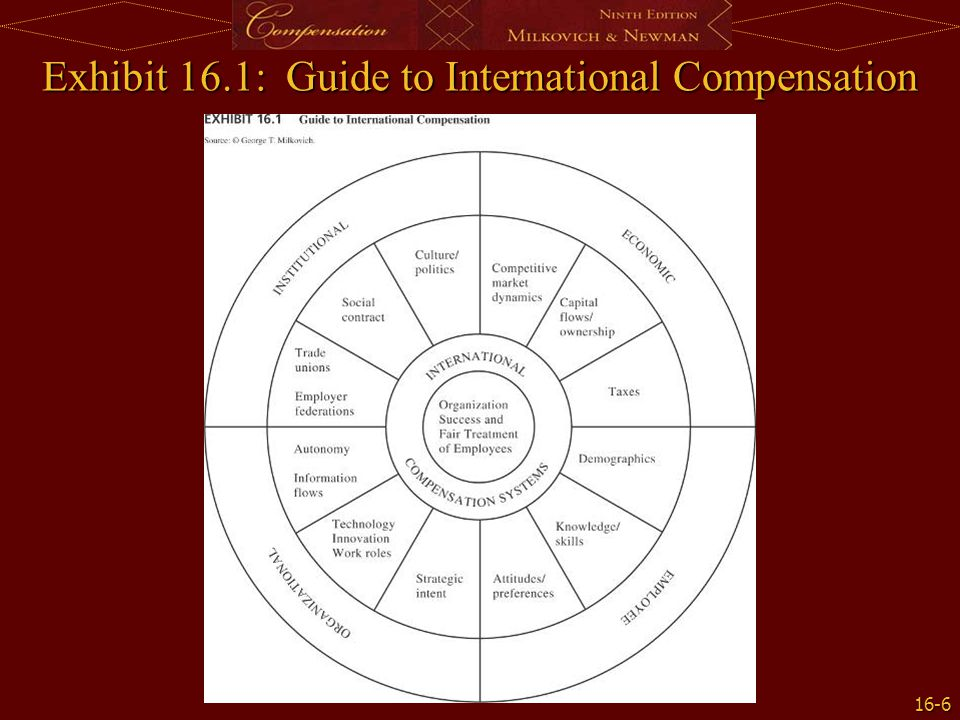 16-7 Variation in International Pay Practices Social contracts Social contracts Cultures Cultures Trade unions Trade unions Ownership and financial markets Ownership and financial markets Managers' autonomy Managers' autonomy