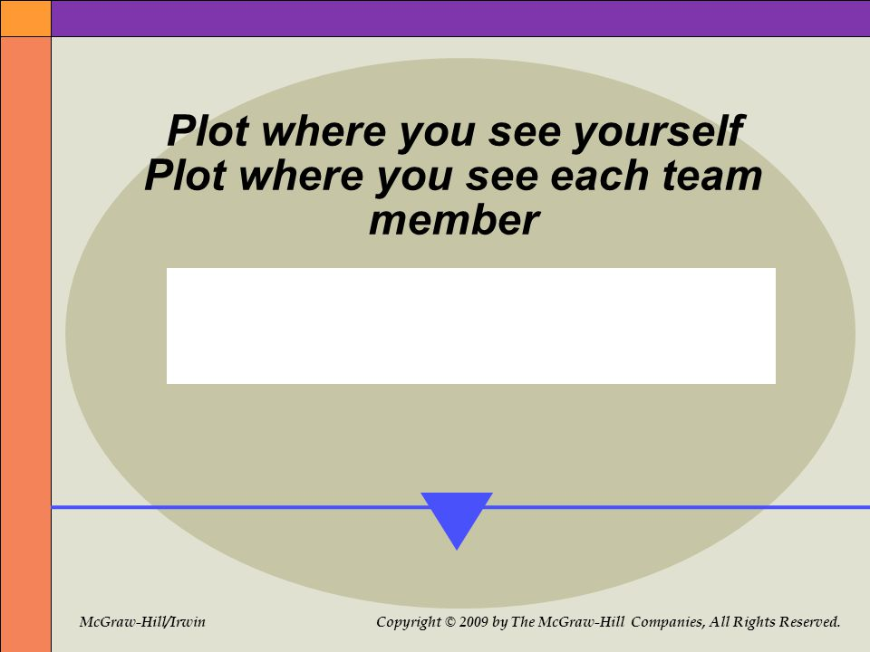 McGraw-Hill/Irwin Copyright © 2009 by The McGraw-Hill Companies, All Rights Reserved. Plot where you see yourself Plot where you see each team member