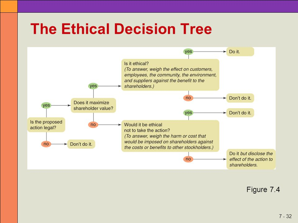 7 - 32 The Ethical Decision Tree Figure 7.4