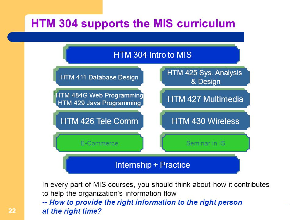 22 HTM 411 Database Design HTM 304 Intro to MIS E-Commerce HTM 427 Multimedia HTM 425 Sys.