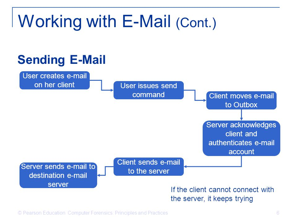© Pearson Education Computer Forensics: Principles and Practices 6 Working with E-Mail (Cont.) Sending E-Mail User creates e-mail on her client User i