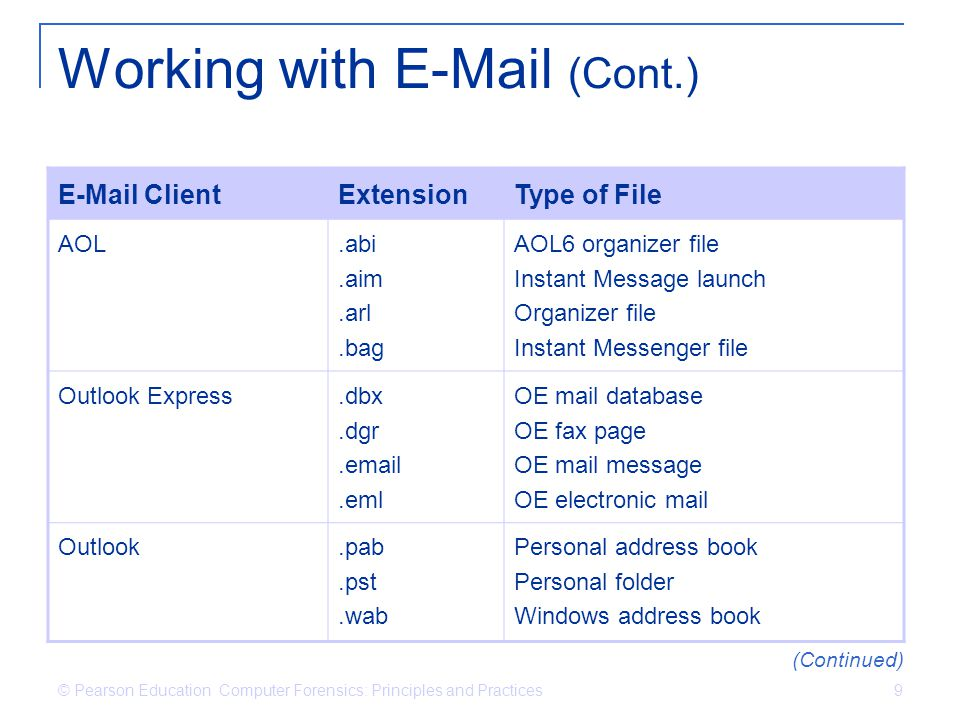 © Pearson Education Computer Forensics: Principles and Practices 9 Working with E-Mail (Cont.) E-Mail ClientExtensionType of File AOL.abi.aim.arl.bag