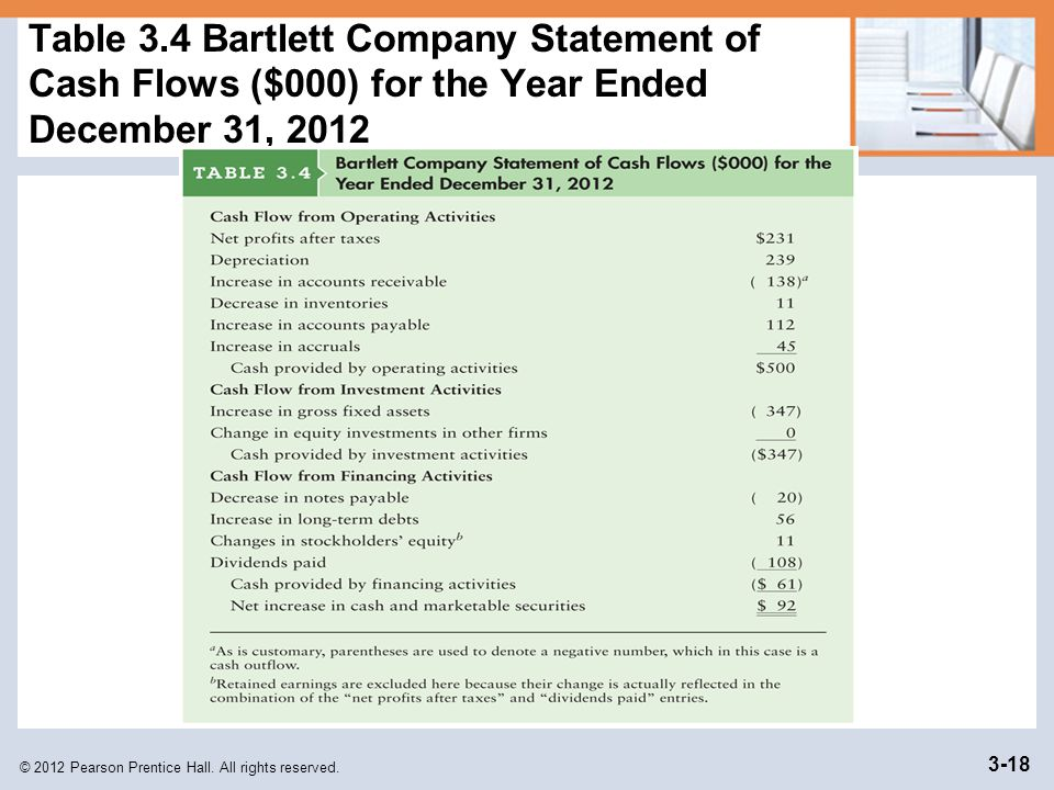 © 2012 Pearson Prentice Hall. All rights reserved. 3-18 Table 3.4 Bartlett Company Statement of Cash Flows ($000) for the Year Ended December 31, 2012